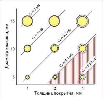 Рис. 8. Зависимость емкости прикосновения от диаметра клавиши и толщины покрытия