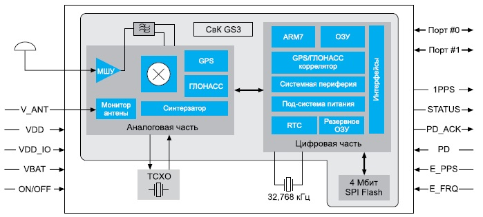 Блок-схема модуля «ГеоС-3М»