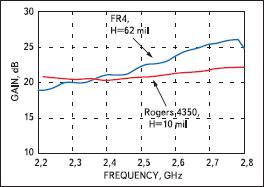 Сравнение характеристик коэффициента усиления для платы FR4 и оценочной платы HMC414MS8G