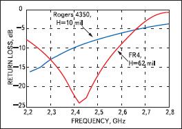 Сравнение характеристики потерь на отражение для FR4 и оценочной платы HMC414MS8G