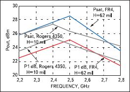 Сравнение параметров P1 dB и Psat для платы FR4 и оценочной платы HMC414MS8G