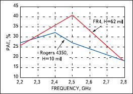 Сравнение характеристики эффективности PAE для платы FR4 и оценочной платы HMC414MS8G