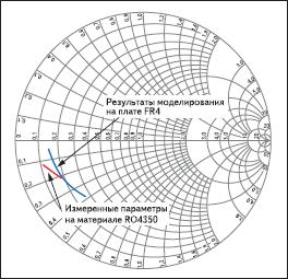 Измеренные и смоделированные параметры выходной нагрузки