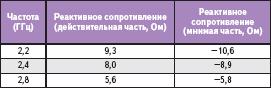Измеренное полное выходное сопротивление нагрузки оценочной платы HMC414MS8G
