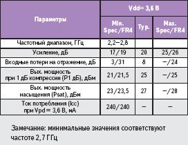 Электрические параметры, Ta = + 25 °C, Vpd = 3,6 В