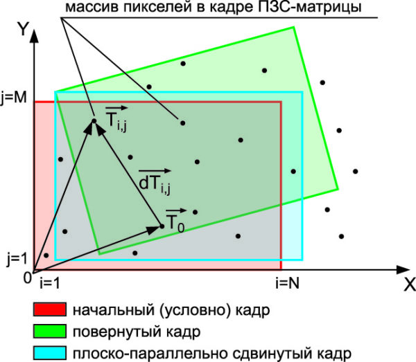 Последовательные этапы эволюции кадров  относительно «подстилающей» поверхности