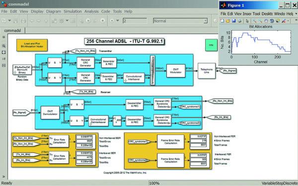Диаграмма модели 256 канальной коммуникационной системы ADSL