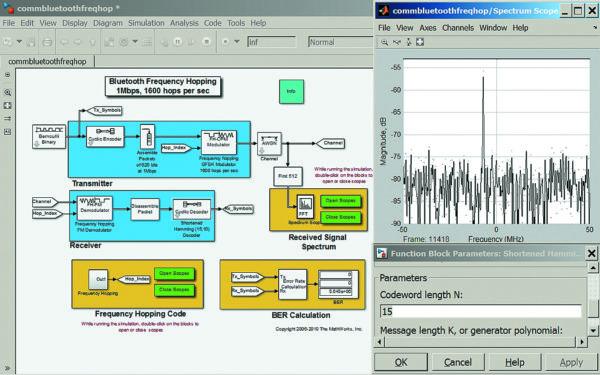 Диаграмма модели беспроводной Bluetooth коммуникационной системы