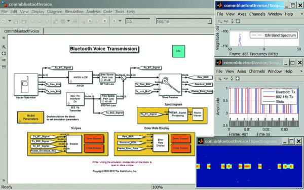 Диаграмма модели голосовой Bluetooth-связи