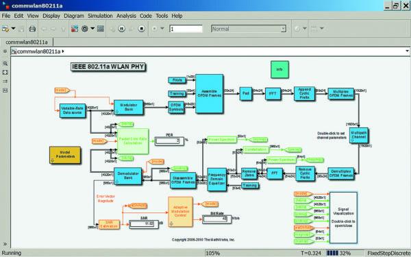 Диаграмма модели линии связи IEEE 812.11a