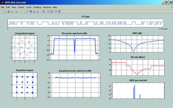 Графическая иллюстрация работы IEEE 812.11a