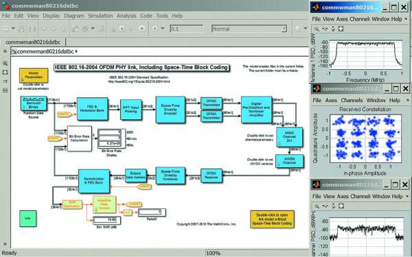 Диаграмма модели IEEE 802.16 2004 с блоком кодирования