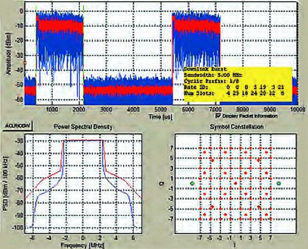 Реальные графические диаграммы на экране современного анализатора спектра поразительно схожи с диаграммами пакета расширения Communications System Toolbox системы MATLAB+Simulink 8.0 (R2012b)