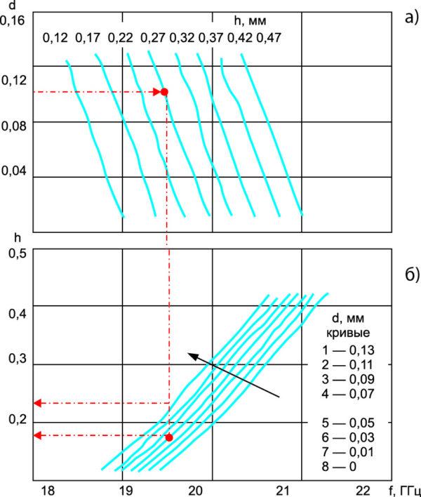 Семейства резонансных зависимостей частотного положения минимума коэффициента прохождения решетки без диэлектрика