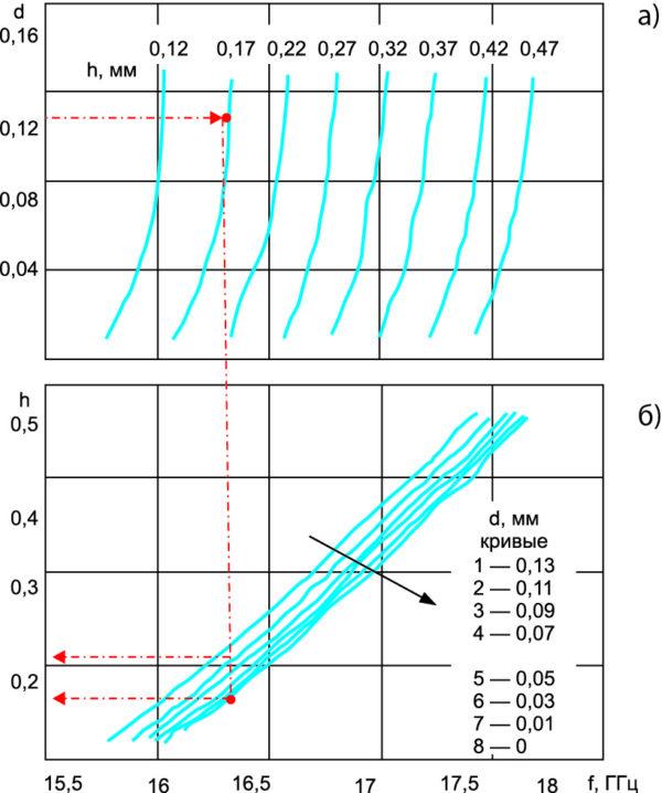 Семейства резонансных зависимостей частотного положения минимума коэффициента прохождения решетки на диэлектрической подложке