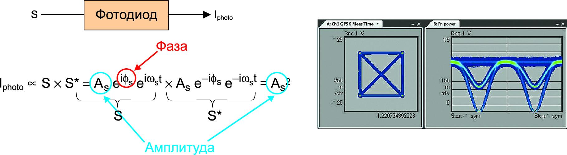 При непосредственном детектировании фототок Iphoto содержит информацию только об амплитуде оптического сигнала