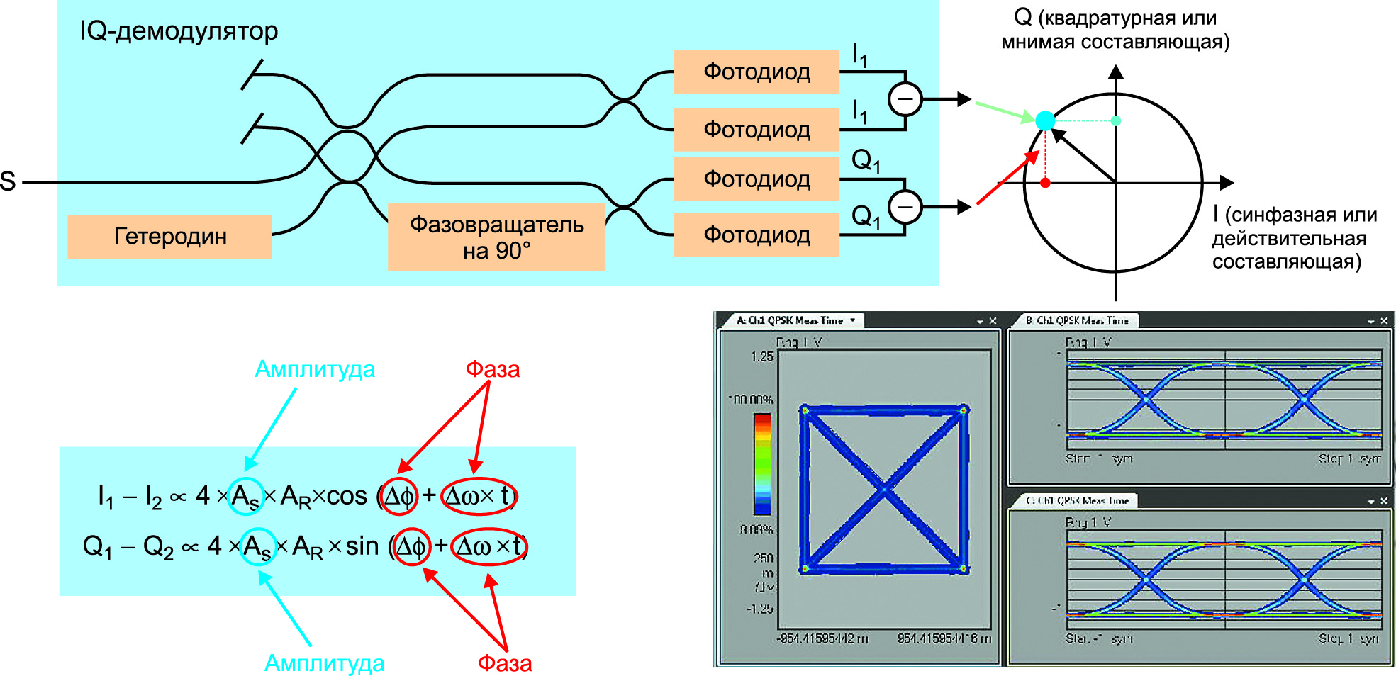 IQ-демодулятор выполняет два независимых измерения, которые дают информацию о фазе и амплитуде