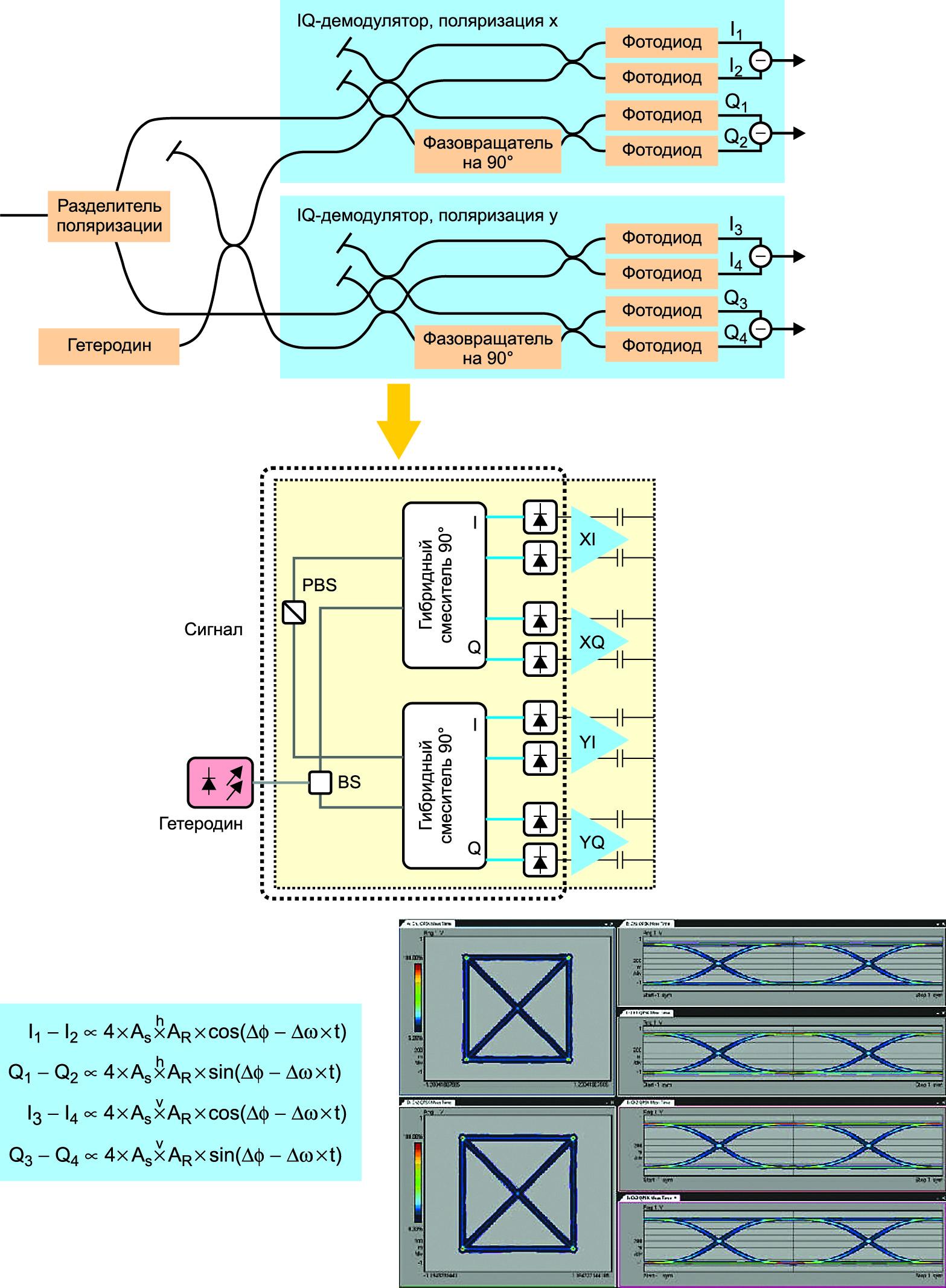 IQ-демодулятор для разделения поляризации