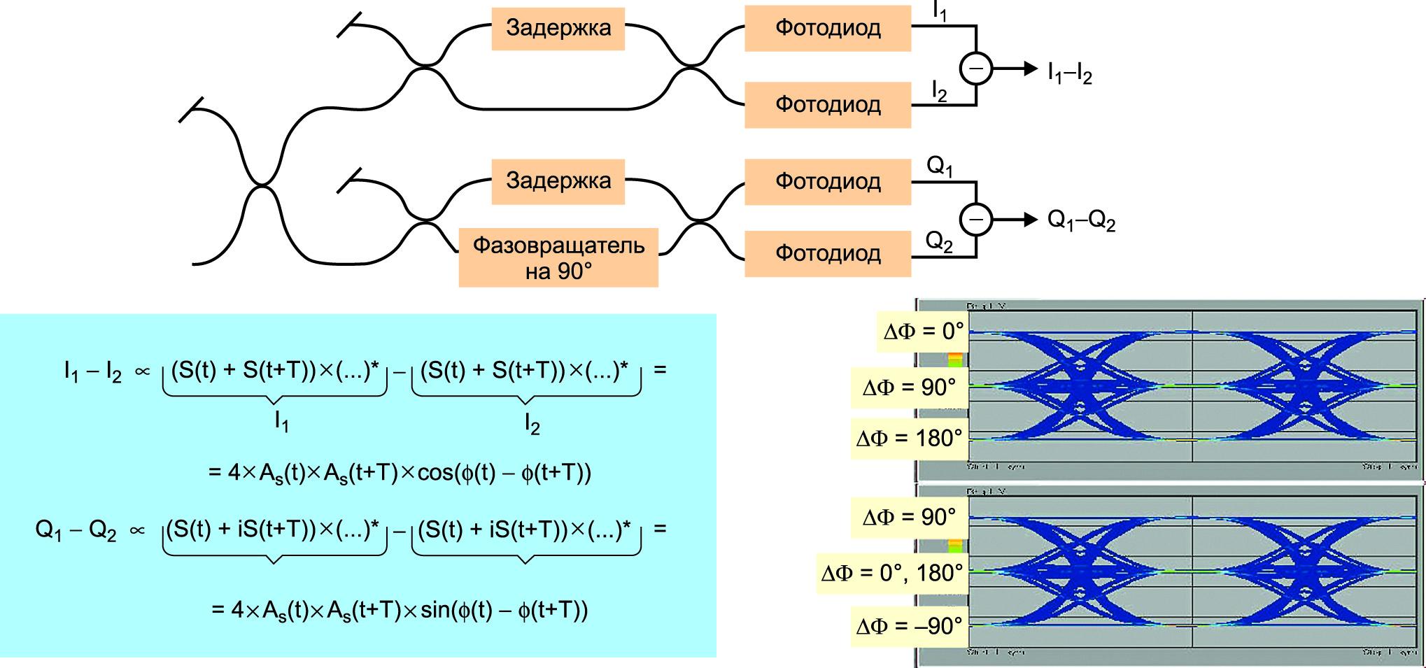 Расширенный интерферометр с линией задержки для QPSK и видов модуляции более высокого порядка