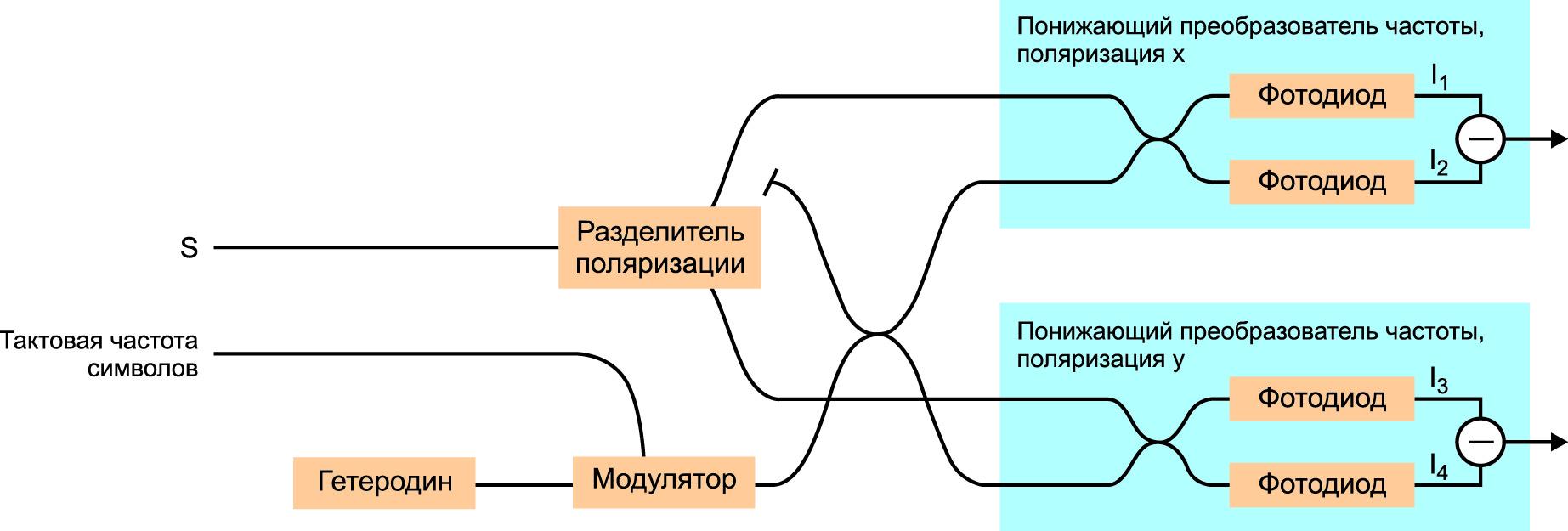 Схема когерентного частотного детектирования с разделением по поляризации