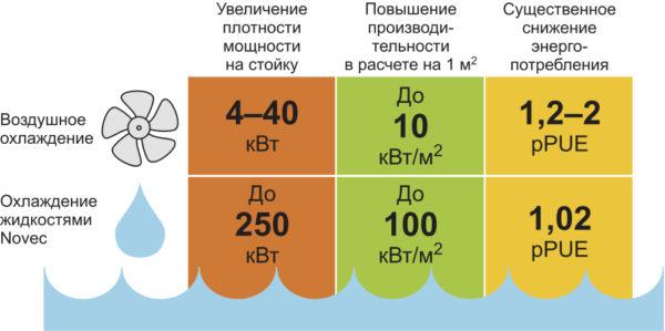 Преимущества двухфазного охлаждения перед воздушным