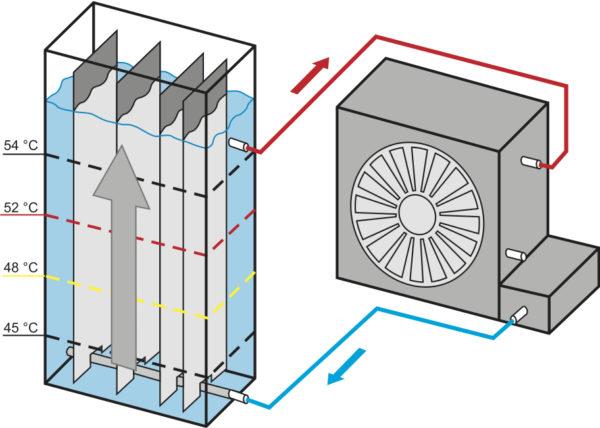 Схема однофазного типа охлаждения без фазового перехода