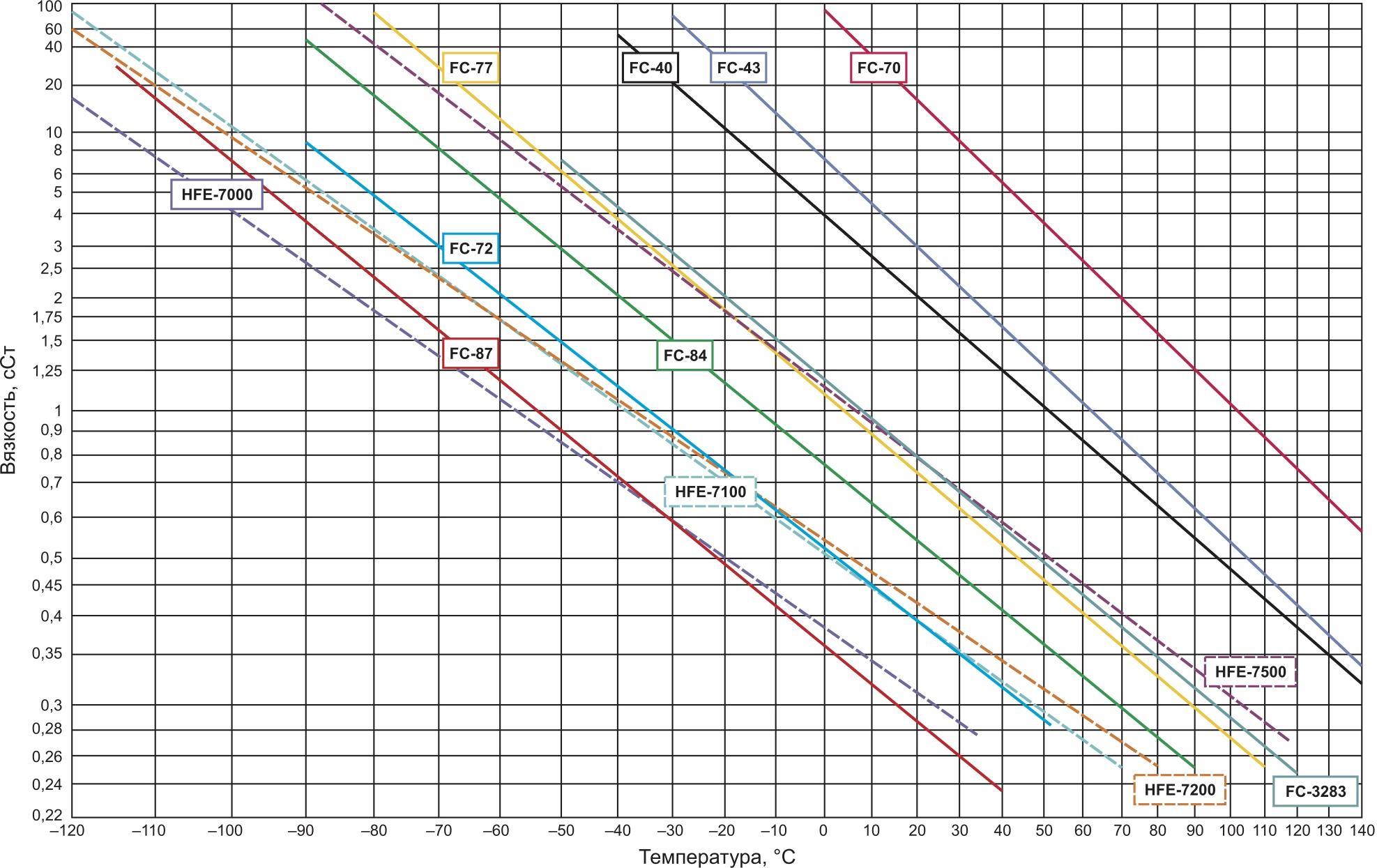 Зависимость вязкости от температуры жидкости