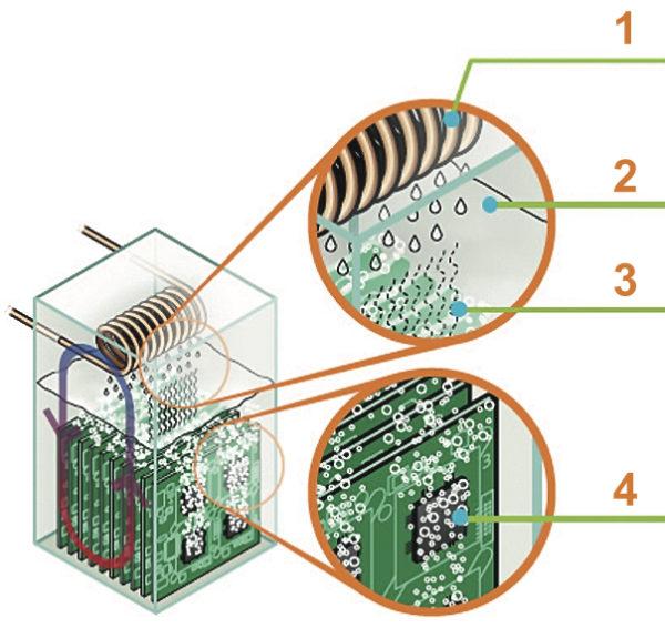 Механизм двухфазного охлаждения: 1 — пар конденсируется на крышке или катушке радиатора; 2 — жидкость стекает в резервуар; 3 — пар поднимается вверх; 4 — жидкость, нагретая от работы компонентов, переходит в пар
