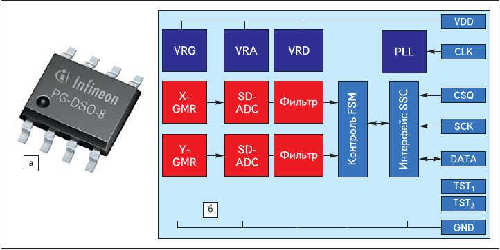 Рис. 1. Интегральные ГМР-энкодеры Infineon TLE5010, TLE5011, TLE5012:  а) внешний вид ИС в корпусе PG-DSO-8; б) упрощенная функциональная диаграмма TLE5011