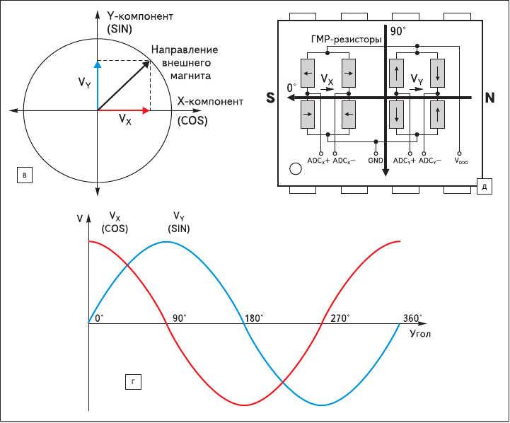 Рис. 1. Интегральные ГМР-энкодеры Infineon TLE5010, TLE5011, TLE5012:  в, г, д) иллюстрация функциональности сенсорной части в диапазоне 360°:  в) физико-математический принцип разложения вектора магнитной индукции на составляющие;   г) синусно-косинусные сигналы напряжения с выходов сенсорных элементов;  д) физическая реализация угловой функциональности в диапазоне 360°  с двумя сенсорными ГМР-резисторными мостами Уитстона