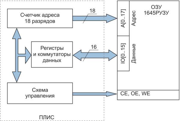 Структурная схема узла управления банком ОЗУ