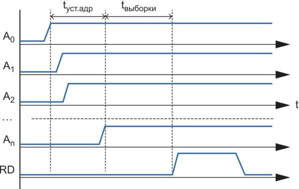 Временные диаграммы цикла чтения при использовании асинхронного счетчика адреса