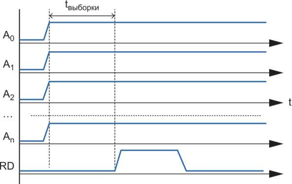 Временные диаграммы цикла чтения при использовании синхронного счетчика адреса