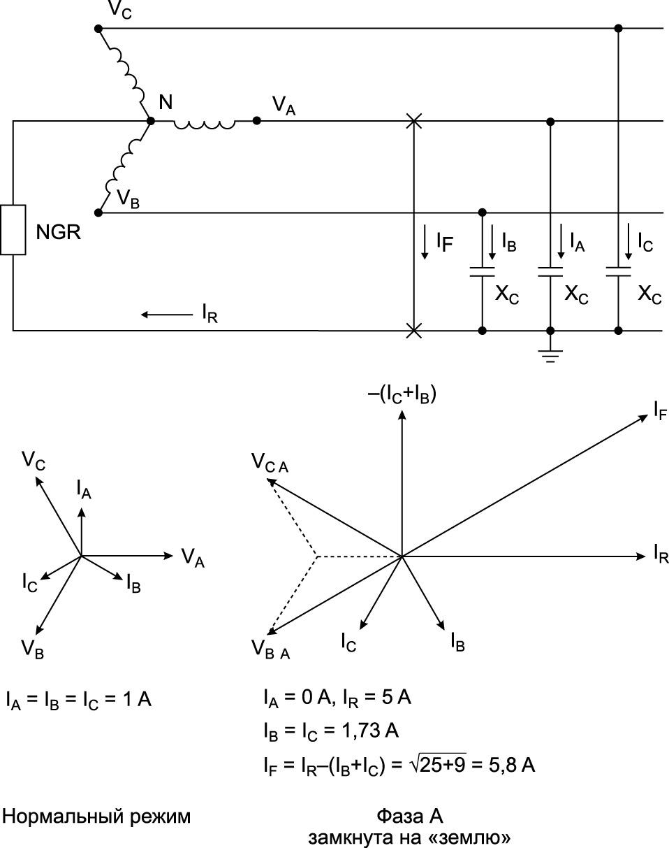 Система с резистивным заземлением нейтрали