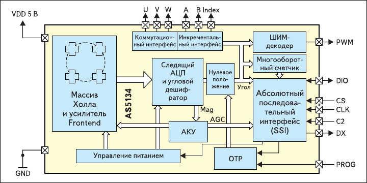 Рис. 2. ASIC энкодеры Холла от Austriamicrosystems верхнего ценового класса: а) функциональная диаграмма AS5134