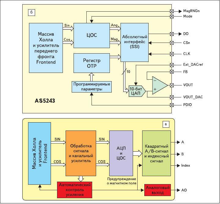 Рис. 2. ASIC энкодеры Холла от Austriamicrosystems верхнего ценового класса:  б) функциональная диаграмма AS5243; в) функциональная диаграмма AS5304/06