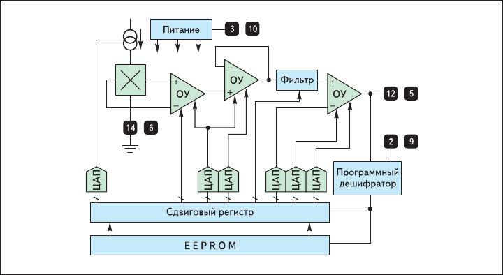 Рис. 4. Программируемые в EEPROM дуальные (с избыточным выходом)  линейные ИС Холла (классического типа) MLX90277 Melexis