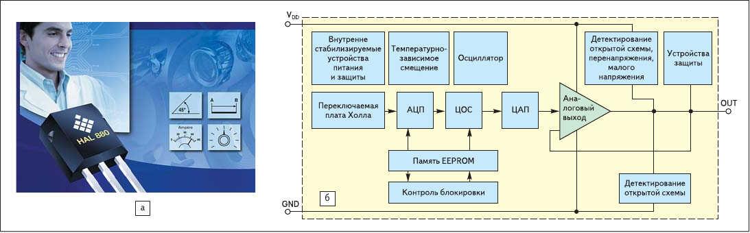 Рис. 5. Обновления в линейке Micronas программируемых линейных датчиков Холла (классического типа) - расширение семейства HAL8xy и новое семейство HAL28xy: а, б - программируемый датчик Холла ИС HAL880 Micronas, являющийся примером обновления элементной базы датчиков положения классического типа  с расчетом на недорогие применения: а) внешний вид; б) функциональная диаграмма