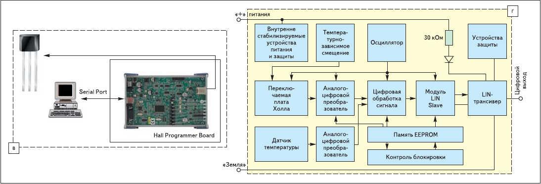 Рис. 5. Обновления в линейке Micronas программируемых линейных датчиков Холла (классического типа) - расширение семейства HAL8xy и новое семейство HAL28xy: в) средства программирования датчиков с платой Hall Programmer Board v.5.x; г) функциональная диаграмма ИС из семейства HAL28xy - HAL2810