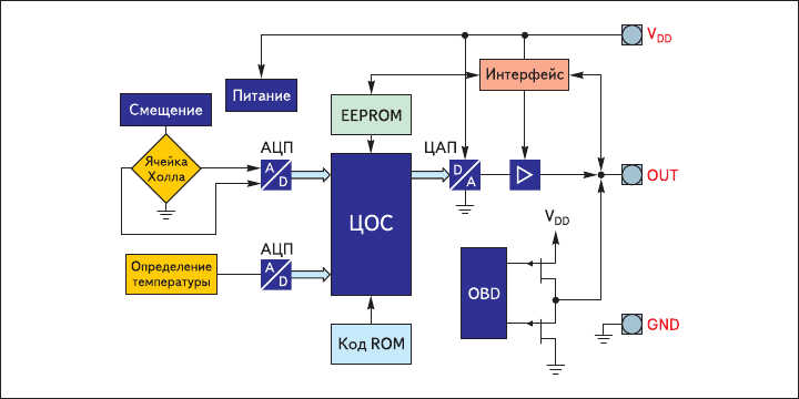 Рис. 6. Элементная база программируемых в EEPROM ИС  с двойным АЦП-ЦАП преобразованием и ЦОС TLE4997/8 (функциональная диаграмма TLE4997)