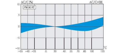 Зависимость отклонения емкости от температуры