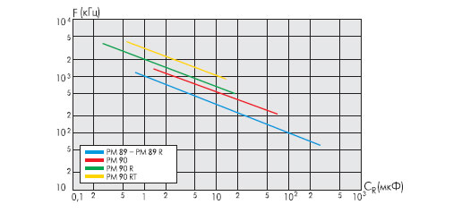 Зависимость резонансной частоты от емкости (пленочные конденсаторы)