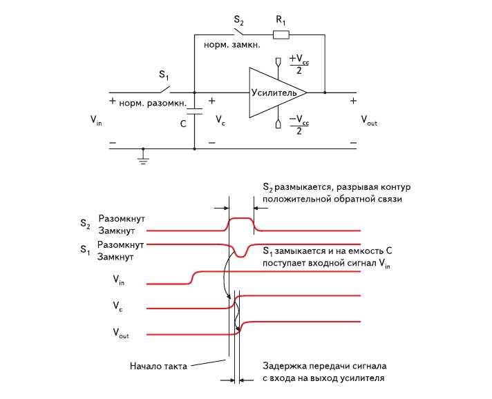 Рис. 1. Модель триггера для анализа метастабильности и временные диаграммы его работы