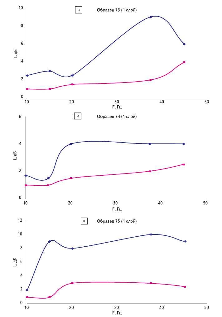 Рис. 10. Частотные зависимости коэффициента поглощения для двух направлений вектора поляризации для одного слоя поглощающего материала: а) состава alpha-CH:(Ni) на подложке из кевлара, со скоростью движения паллеты 50 мм/с; б) состава alpha-CH:(Ni) на подложке из кевлара, со скоростью движения паллеты 40 мм/с; в) состава alpha-CH:(Ni) на подложке из кевлара, со скоростью движения паллеты 30 мм/с