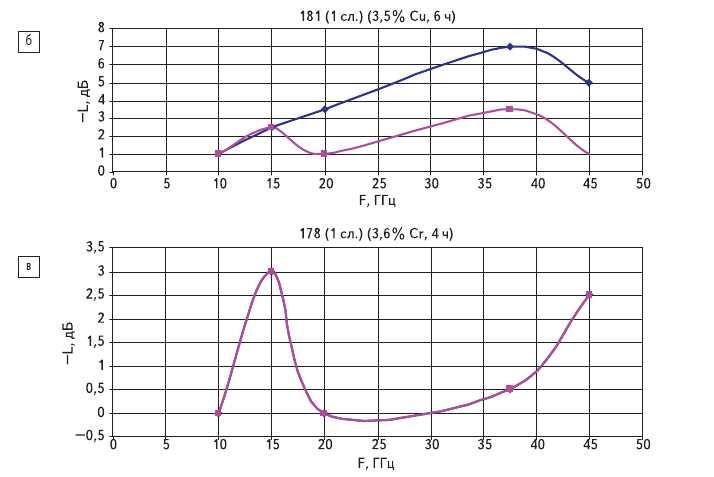 Рис. 11. Частотная зависимость поглощения для двух направлений вектора поляризации: б) пленки alpha-CH:(Сu); в) пленки alpha-CH:(Сr)