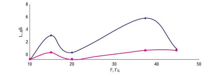 Рис. 11 а. Частотная зависимость поглощения для двух направлений вектора поляризации пленки alpha-CH:(Ni).