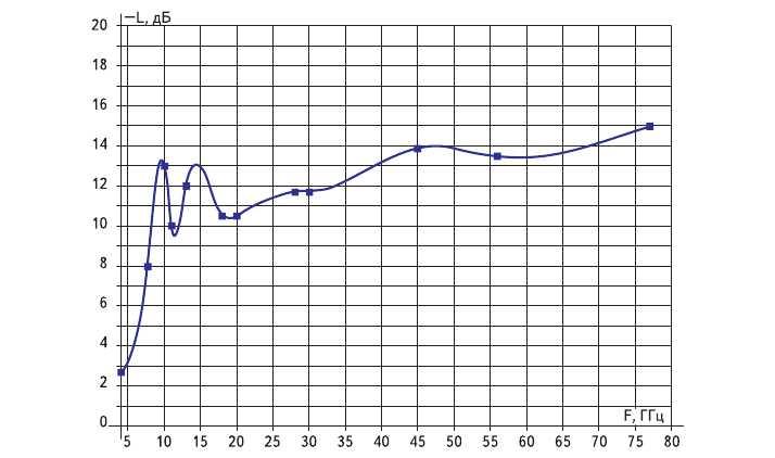 Рис. 12. Частотная зависимость поглощения электромагнитного излучения пятислойного радиопоглощающего покрытия на основе напыленных пленок углерода с ферромагнитными наночастицами Ni