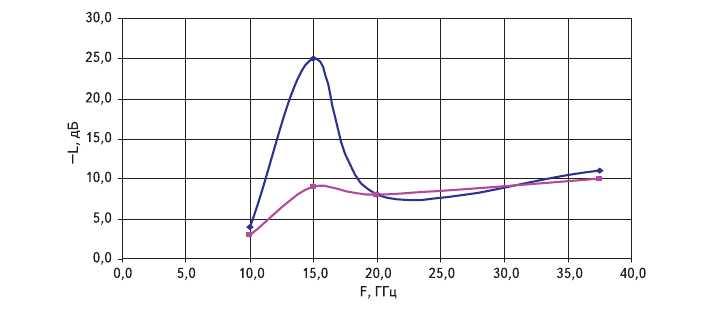 Рис. 13. Частотная зависимость коэффициента поглощения электромагнитного излучения пятислойного радиопоглощающего покрытия на основе напыленных пленок углерода с ферромагнитными наночастицами Cr