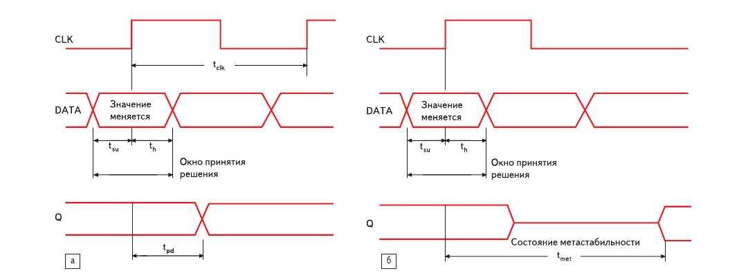 Рис. 2. Анализ метастабильности работы триггера, тактируемого фронтом синхросигнала: а) нормальная работа триггера; б) метастабильное поведение (метастабильность отсчитывается от переднего фронта синхроимпульса)