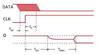 Рис. 3. Анализ метастабильности (задержка, вызванная метастабильностью, добавляется к задержке t_CO)